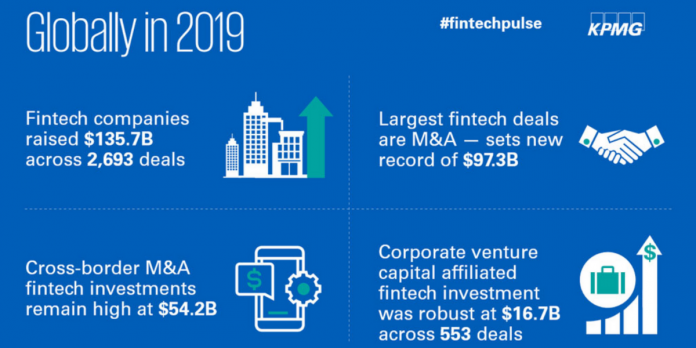 KPMG_ Global fintech investment remains robust