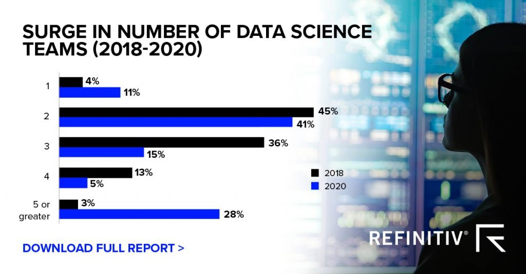 New Refinitiv research reveals machine learning is maturing in finance